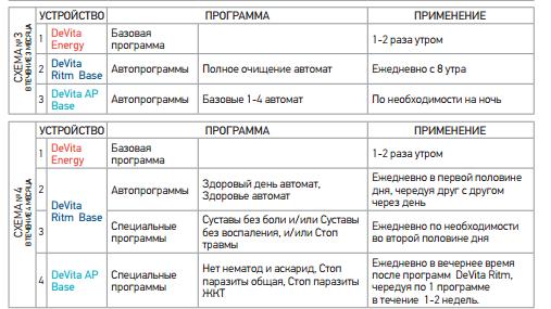схема девита для суставов